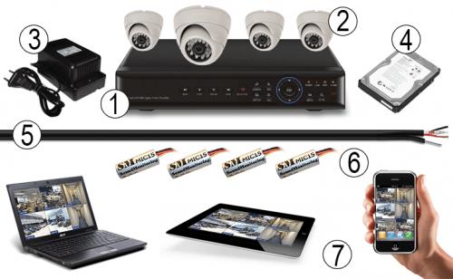 Системы видеонаблюдения на склад